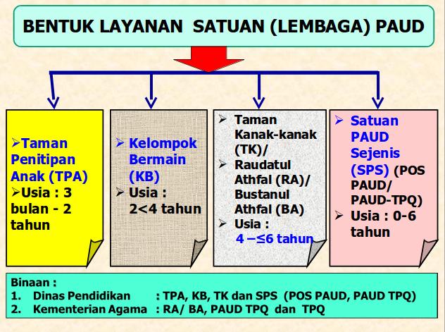 paud penting atau tidak pentingkah pentingnya menurut para ahli untuk anak di indonesia dalam ajaran islam pdf bagi pengembangan pendidikan masyarakat