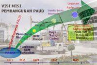 Visi Misi Target Pembangunan PAUD Indonesia Berkelanjutan