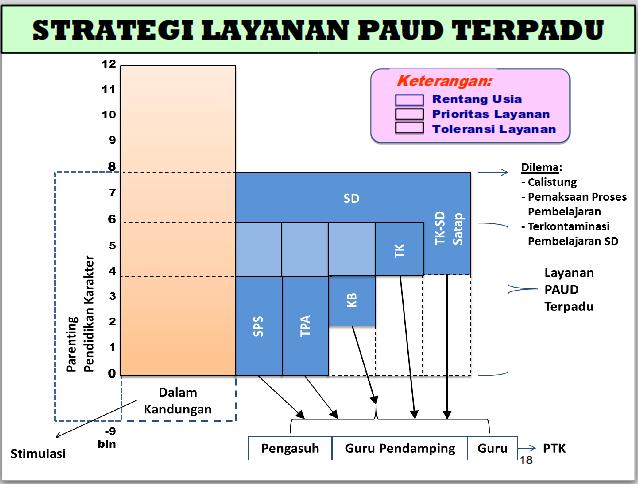Strategi Pengembangan PAUD di Indonesia