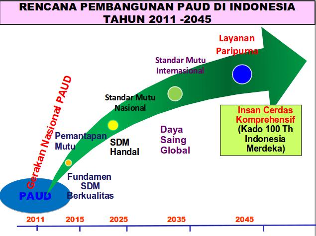 kerangka besar pembangunan paud indonesia pembangunan paud di indonesia