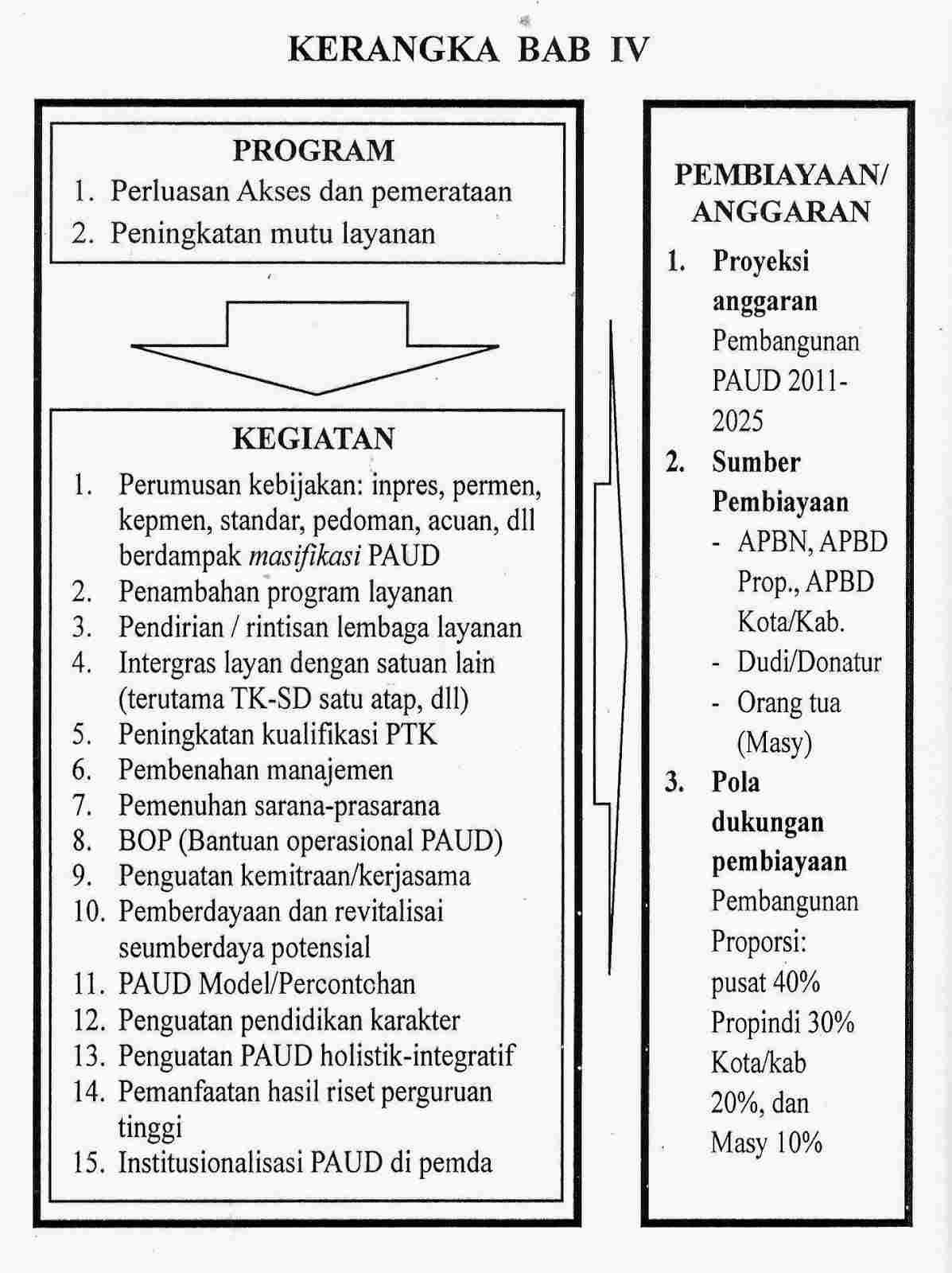 strategi pembangunan paud di indonesia