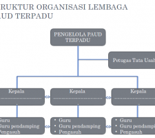implementasi paud terpadu holistik integratif