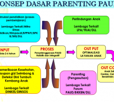 Pengembangan Materi Parenting Education PAUD