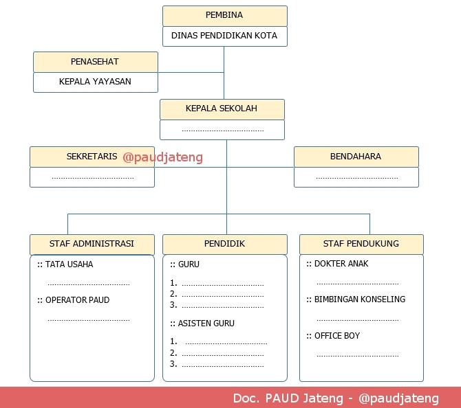 Contoh Struktur Organisasi Paud Lengkap Dengan Tupoksi Tugas Paud