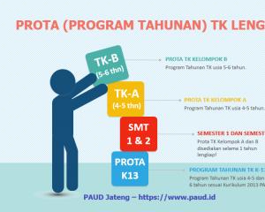 progtam tahunan tk a program tahunan tk b prota tk semester 1 2 lengkap