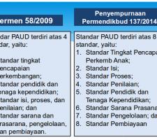 standar paud no 137 tahun 2014 standar paud 2014 standar paud permendikbud no 137 tahun 2014 standar paud permendiknas no 58 standar paud 137 tahun 2014 standar paud bsnp standar paud 2009 standar paud 2013 standar paud menurut permen 58 standar paud 2011 standar paud pdf paud standar internasional standar kompetensi paud standar isi paud standar pendidikan paud standar kurikulum paud standar pengelolaan paud standar guru paud standar pendidik paud standar akreditasi paud standar pendidikan anak usia dini (paud) standar kompetensi anak paud standar perkembangan anak paud standar paud no 137 tahun 2014 standar paud 2014 standar paud permendikbud no 137 tahun 2014 standar paud permendiknas no 58 standar paud 137 tahun 2014 standar paud bsnp standar paud 2009 standar paud 2013 standar paud menurut permen 58 standar paud 2011 standar paud pdf paud standar internasional standar kompetensi paud standar isi paud standar pendidikan paud standar kurikulum paud standar pengelolaan paud standar guru paud standar pendidik paud standar akreditasi paud standar pendidikan anak usia dini (paud) standar kompetensi anak paud standar perkembangan anak paud